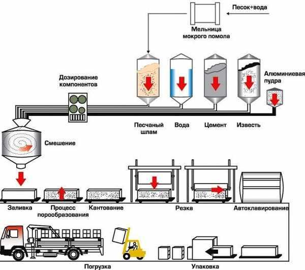 Схема стандартной технологии