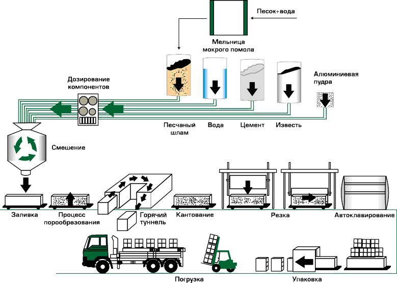 организация производства автоклавного газобетона видео